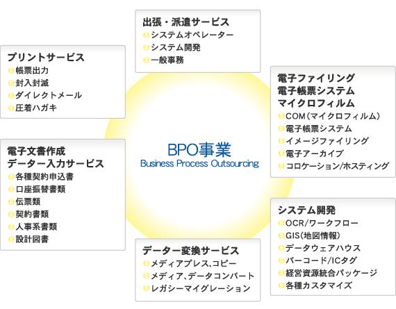 BPO事業の活用事例